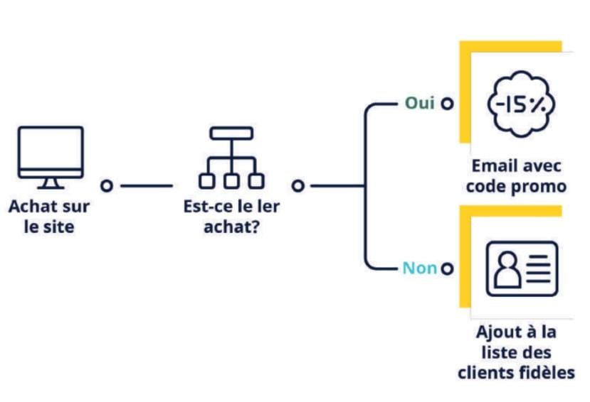 schema fonctionnement marketing automation