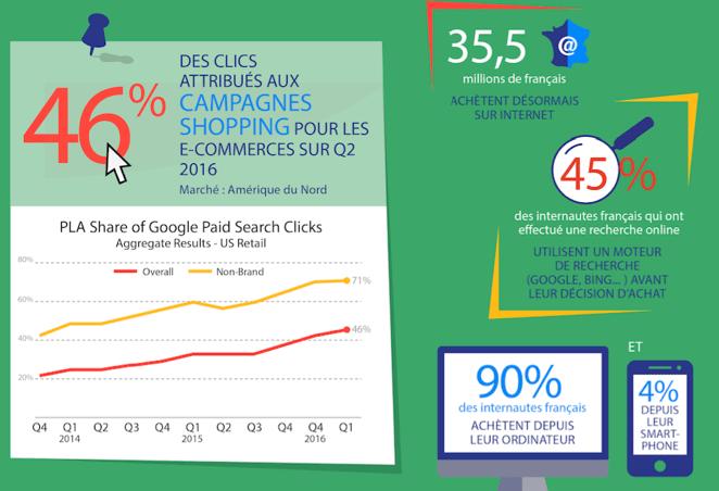 Optimiser-ROI-campagnes-Google-Shopping