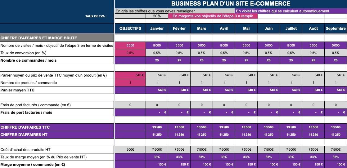 Business Plan E-Commerce: modèle à télécharger