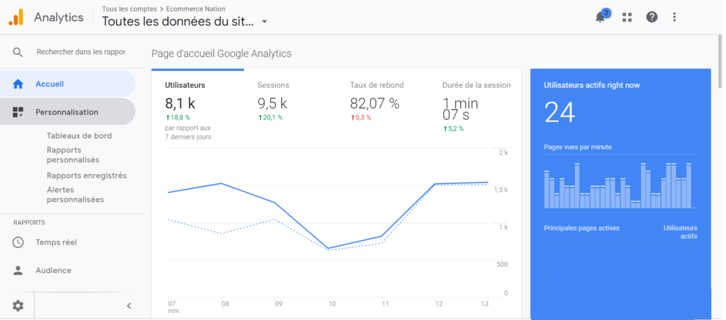outils analyse ecommerce image graphique courbe google analytics
