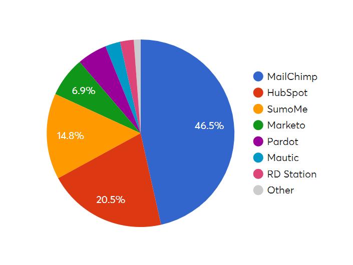 marketing automation image graphique pourcentage acteurs