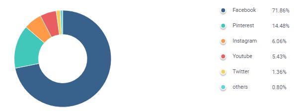 sezane ecommerce mode durable similarweb image graphique utilisation reseaux sociaux