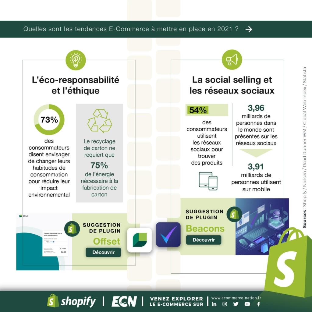 Infographie Shopify : Ecoresponsabilité et social selling