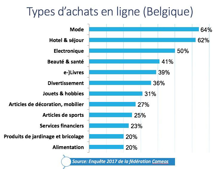 types achat en ligne belgique